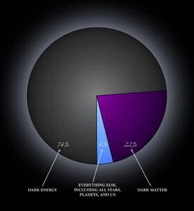 La mystérieuse énergie noire